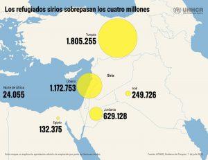 refugiados en europa cifras